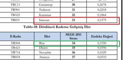 Erhan Usta, Kalkınmışlık Sıralamasında Samsun'a Haksızlık Yapılıyor