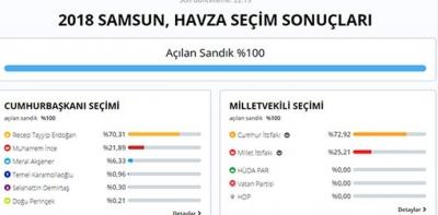 Havza %74.94 İle Cumhur İttifakını Seçti